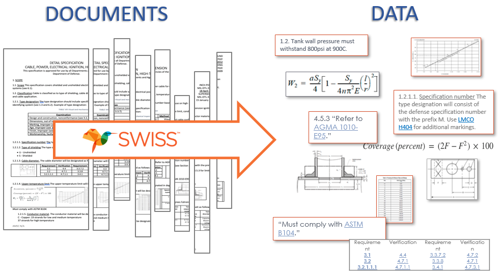 SWISS document and data source