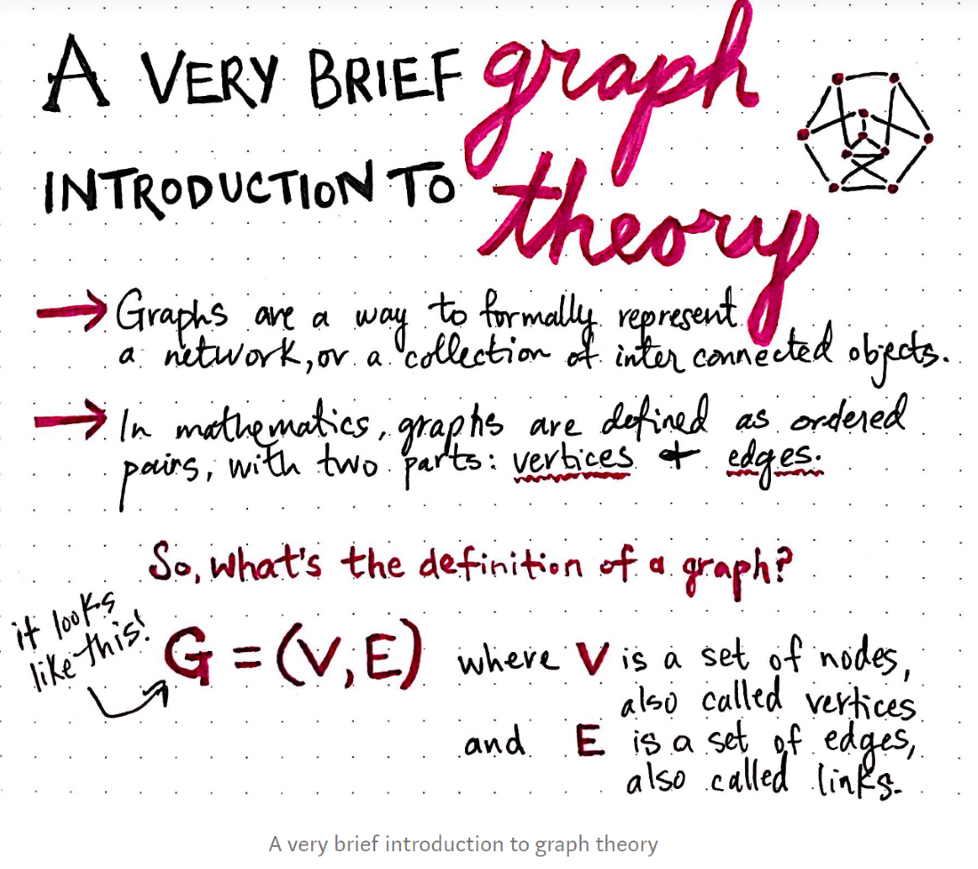 A Very Brief Introduction to Graph Theory