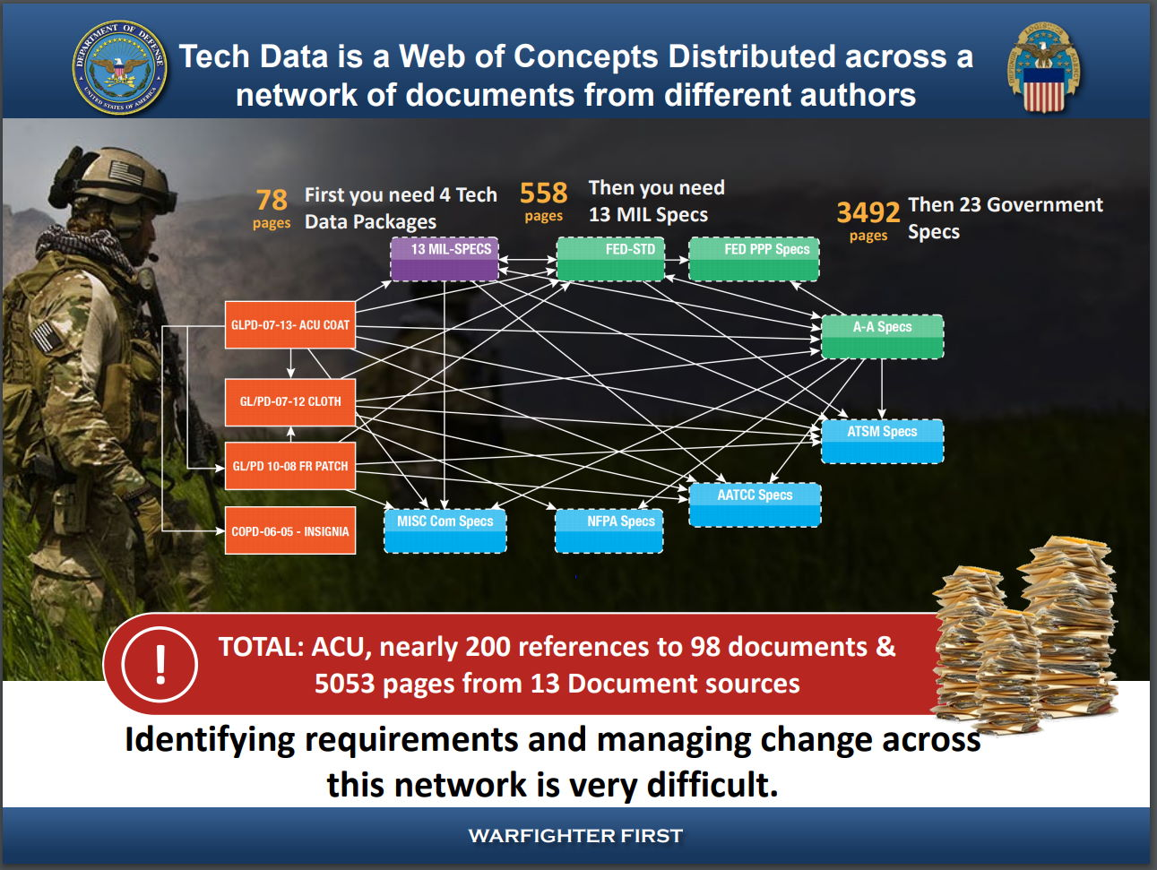 Tech Data is a Web of Concepts Distributed across a network of documents from different authors