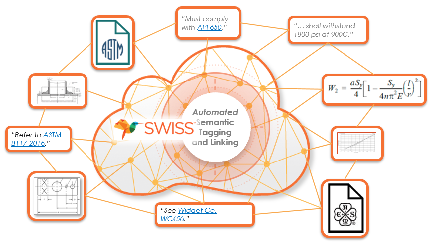 SWISS Automated Semantic Tagging and Linking